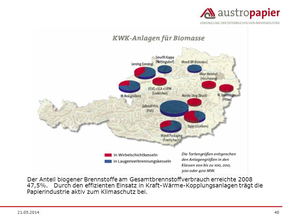 21.05.2014 40 Der Anteil biogener Brennstoffe am Gesamtbrennstoffverbrauch erreichte 2008 47,5%.
