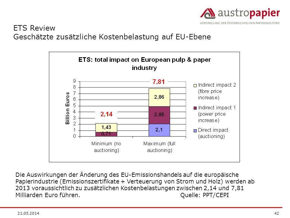 21.05.2014 42 ETS Review Geschätzte zusätzliche Kostenbelastung auf EU-Ebene Die Auswirkungen der Änderung des EU-Emissionshandels auf die europäische Papierindustrie (Emissionszertifikate + Verteuerung von Strom und Holz) werden ab 2013 voraussichtlich zu zusätzlichen Kostenbelastungen zwischen 2,14 und 7,81 Milliarden Euro führen.