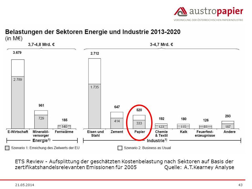 21.05.2014 43 ETS Review - Aufsplittung der geschätzten Kostenbelastung nach Sektoren auf Basis der zertifikatshandelsrelevanten Emissionen für 2005 Quelle: A.T.Kearney Analyse
