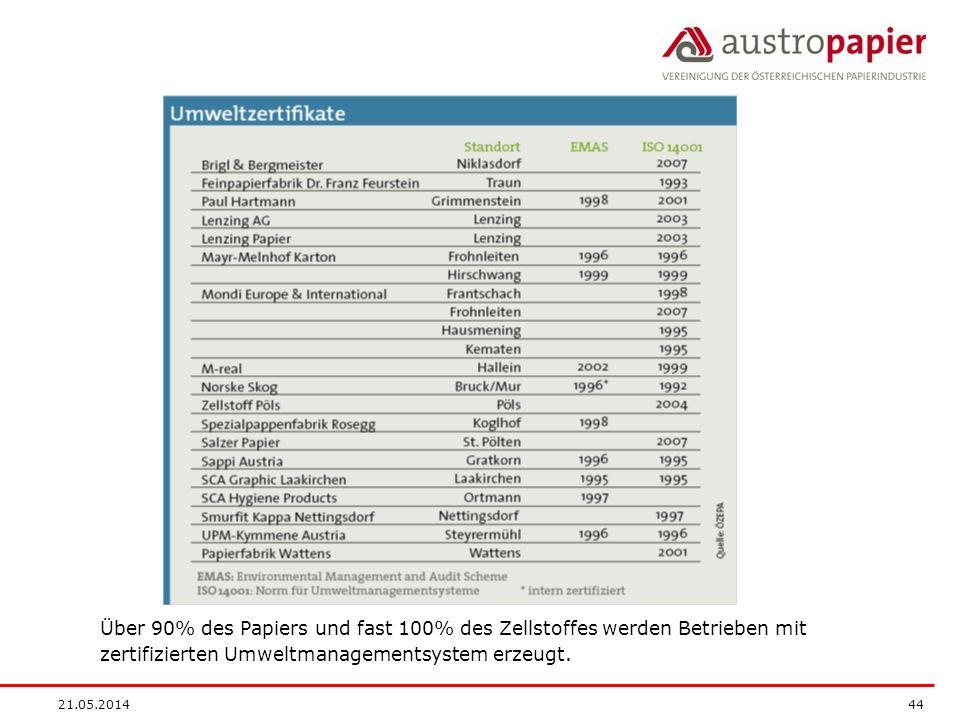 21.05.2014 44 Über 90% des Papiers und fast 100% des Zellstoffes werden Betrieben mit zertifizierten Umweltmanagementsystem erzeugt.