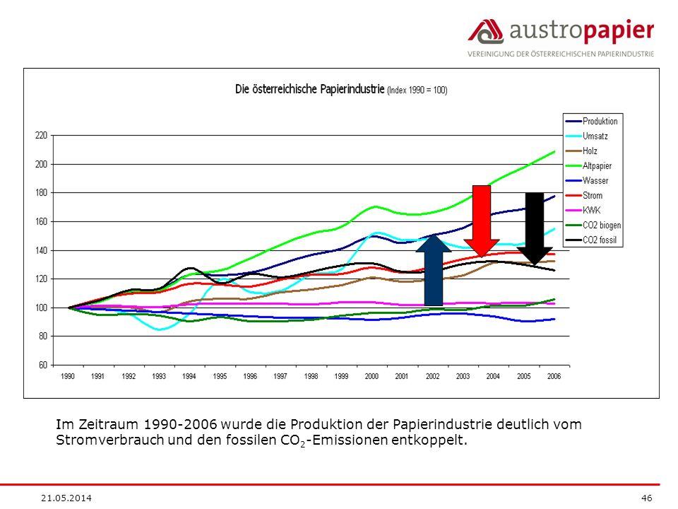 21.05.2014 46 Im Zeitraum 1990-2006 wurde die Produktion der Papierindustrie deutlich vom Stromverbrauch und den fossilen CO 2 -Emissionen entkoppelt.