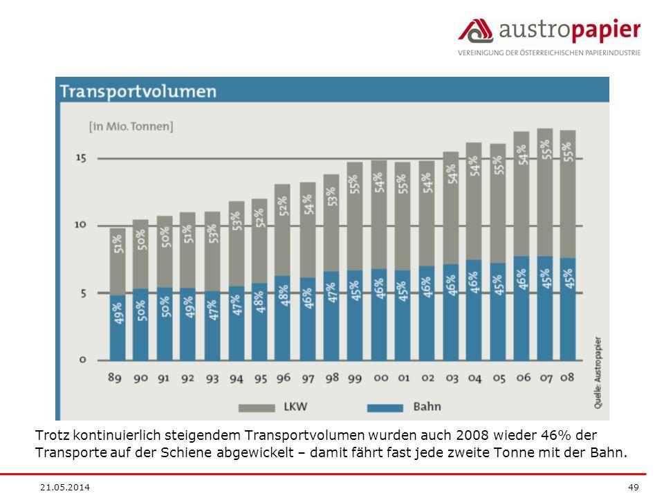 21.05.2014 49 Trotz kontinuierlich steigendem Transportvolumen wurden auch 2008 wieder 46% der Transporte auf der Schiene abgewickelt – damit fährt fast jede zweite Tonne mit der Bahn.