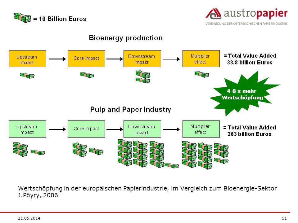 21.05.2014 51 Wertschöpfung in der europäischen Papierindustrie, im Vergleich zum Bioenergie-Sektor J.Pöyry, 2006 4-8 x mehr Wertschöpfung