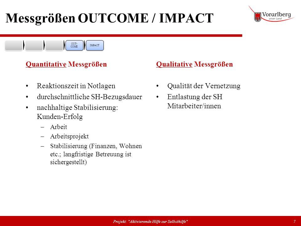 Messgrößen OUTCOME / IMPACT Quantitative Messgrößen Reaktionszeit in Notlagen durchschnittliche SH-Bezugsdauer nachhaltige Stabilisierung: Kunden-Erfo