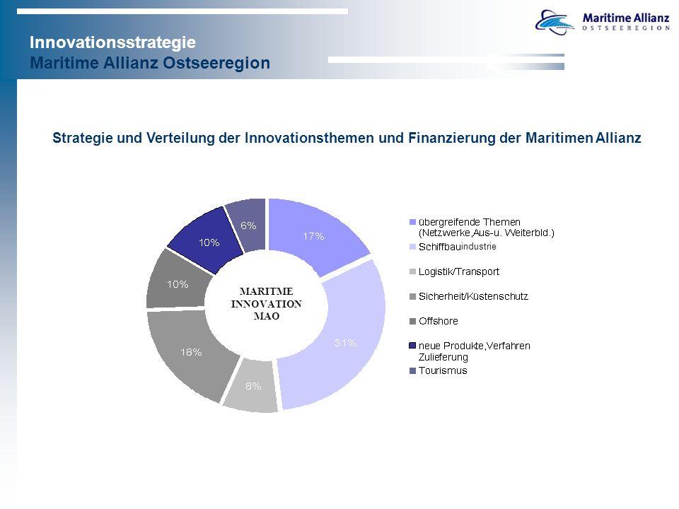Innovationsstrategie Maritime Allianz Ostseeregion Strategie und Verteilung der Innovationsthemen und Finanzierung der Maritimen Allianz MARITME INNOVATION MAO industrie