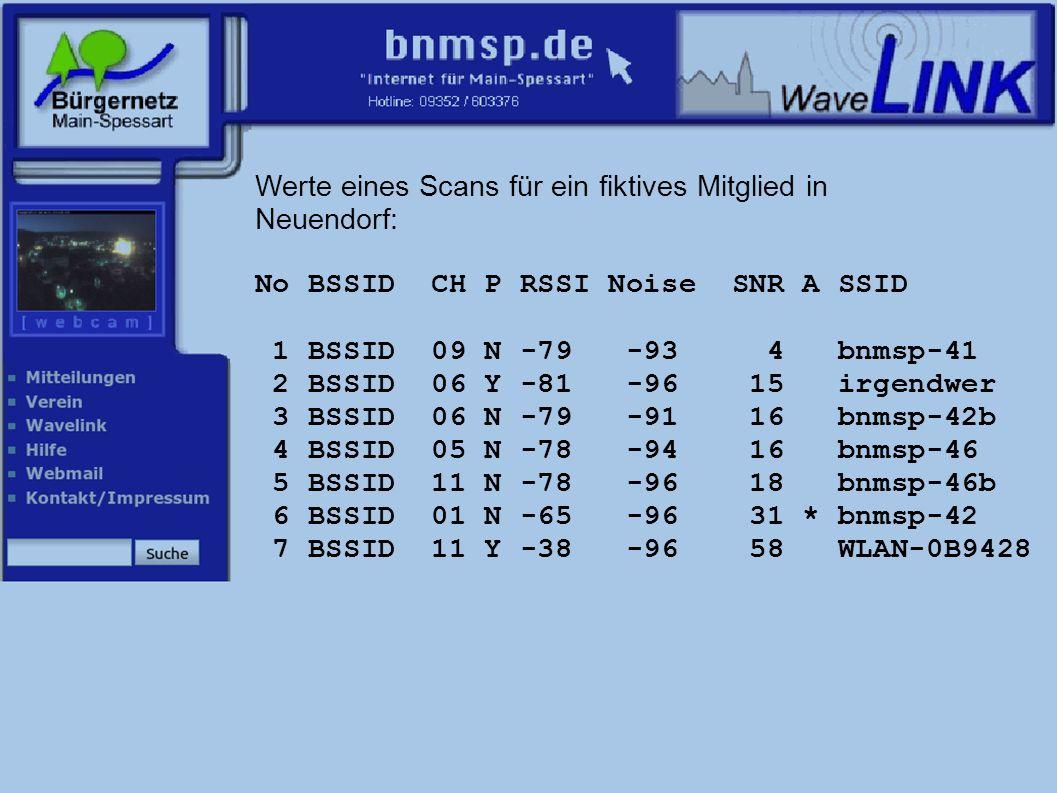 Werte eines Scans für ein fiktives Mitglied in Neuendorf: No BSSID CH P RSSI Noise SNR A SSID 1 BSSID 09 N -79 -93 4 bnmsp-41 2 BSSID 06 Y -81 -96 15 irgendwer 3 BSSID 06 N -79 -91 16 bnmsp-42b 4 BSSID 05 N -78 -94 16 bnmsp-46 5 BSSID 11 N -78 -96 18 bnmsp-46b 6 BSSID 01 N -65 -96 31 * bnmsp-42 7 BSSID 11 Y -38 -96 58 WLAN-0B9428