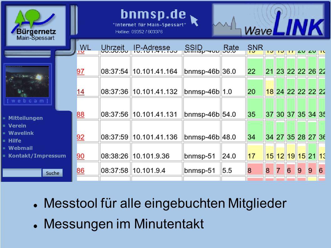 Messtool für alle eingebuchten Mitglieder Messungen im Minutentakt WL Uhrzeit IP-Adresse SSID Rate SNR