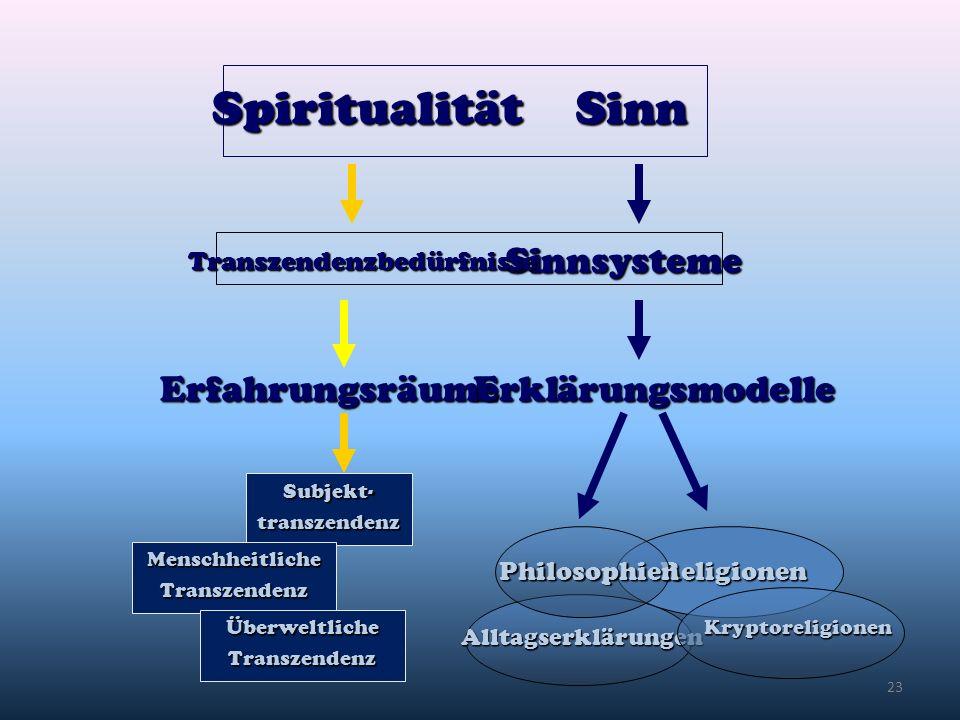 23 SpiritualitätSinn Sinnsysteme Erklärungsmodelle Religionen Erfahrungsräume Alltagserklärungen Kryptoreligionen Transzendenzbedürfnisse Subjekt-tran
