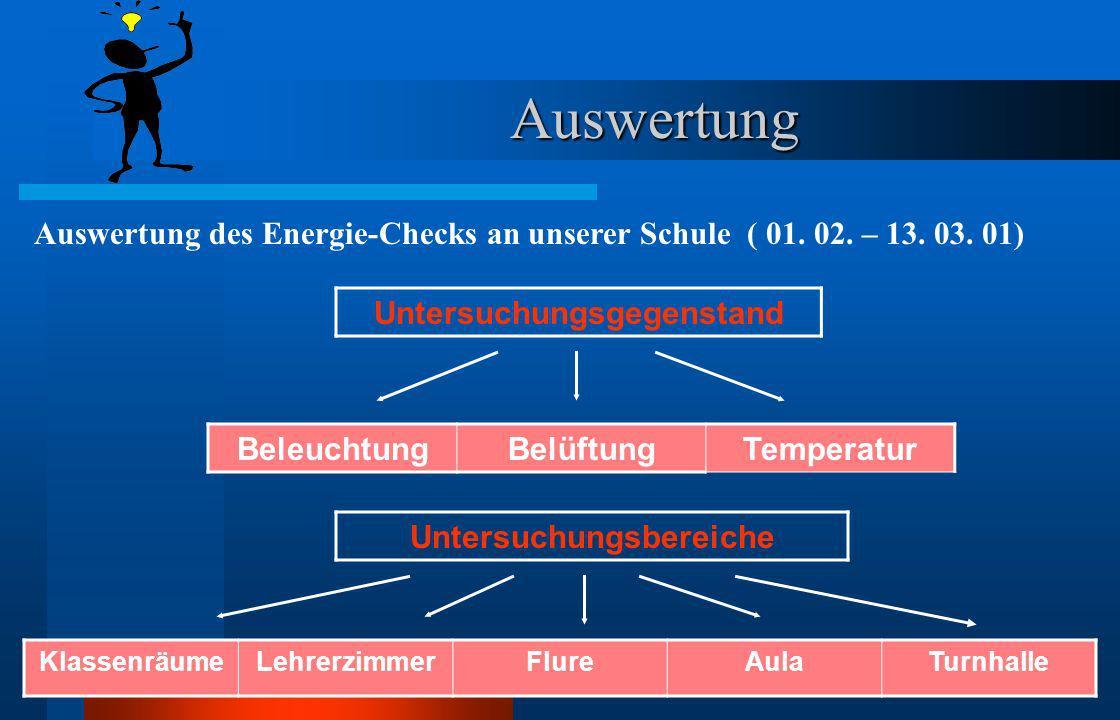 Beispiel 3: Datenerfassung Messdaten in Grad CelsiusØ - WertNorm Klassenräume20 19 19 20 2020 Lehrerzimmer19 20 20 20 2120 Flure17 17 16 17 161715 Aul