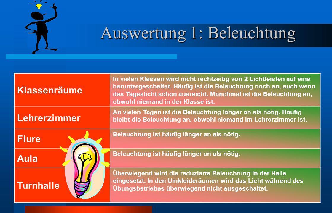 Auswertung Auswertung des Energie-Checks an unserer Schule ( 01. 02. – 13. 03. 01) BeleuchtungBelüftungTemperatur Untersuchungsgegenstand Untersuchung