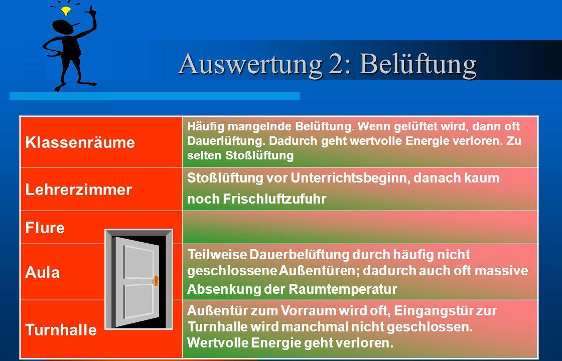 Auswertung 1: Beleuchtung Klassenräume In vielen Klassen wird nicht rechtzeitig von 2 Lichtleisten auf eine heruntergeschaltet. Häufig ist die Beleuch