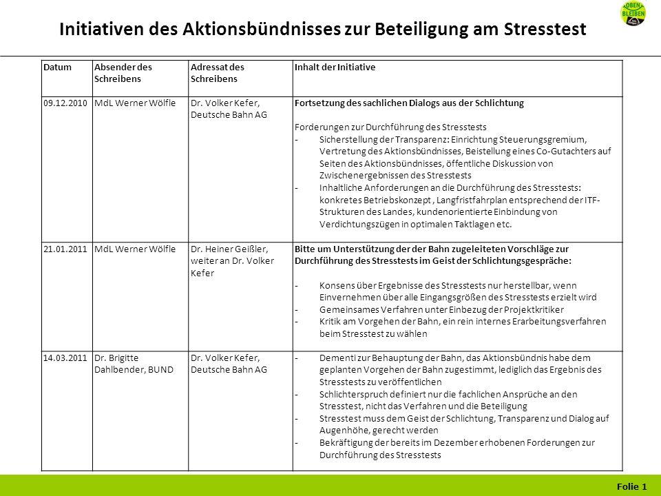Folie 1 Initiativen des Aktionsbündnisses zur Beteiligung am Stresstest DatumAbsender des Schreibens Adressat des Schreibens Inhalt der Initiative 09.12.2010 MdL Werner Wölfle Dr.