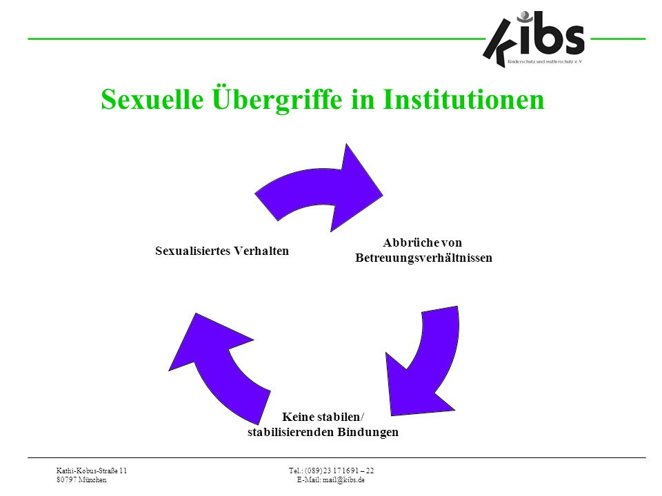 Kathi-Kobus-Straße 11 80797 München Tel.: (089) 23 17 16 91 – 22 E-Mail: mail@kibs.de Sexuelle Übergriffe in Institutionen Abbrüche von Betreuungsverhältnissen Keine stabilen/ stabilisierenden Bindungen Sexualisiertes Verhalten