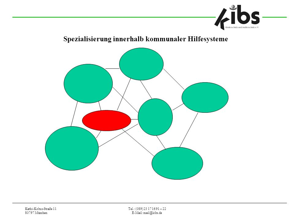 Kathi-Kobus-Straße 11 80797 München Tel.: (089) 23 17 16 91 – 22 E-Mail: mail@kibs.de Spezialisierung innerhalb kommunaler Hilfesysteme
