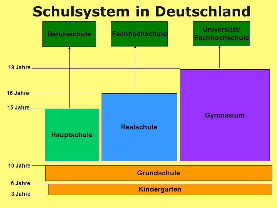 6 Jahre Kindergarten Grundschule Hauptschule Realschule Gymnasium Universität/ Fachhochschule Fachhochschule Berufsschule 3 Jahre 10 Jahre 15 Jahre 16