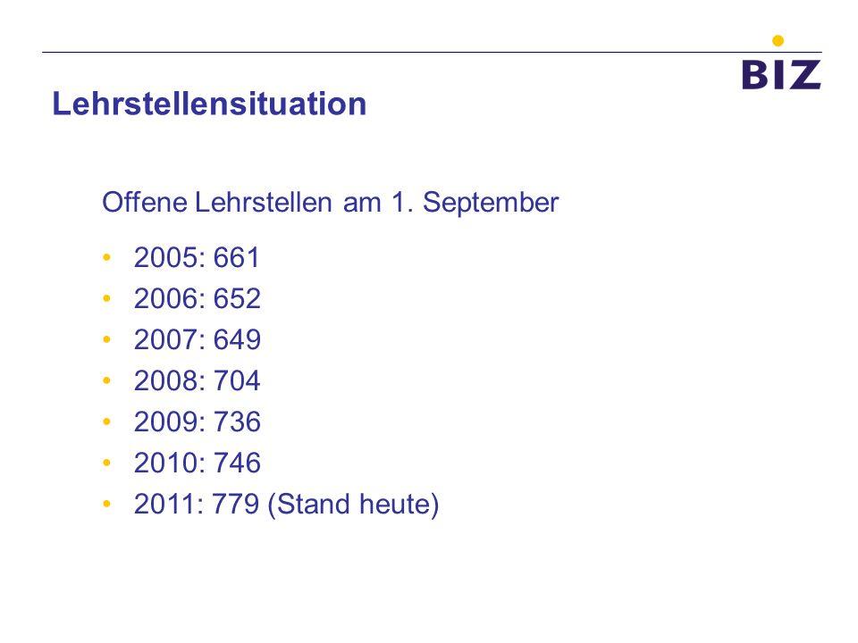 Lehrstellensituation Offene Lehrstellen am 1. September 2005: 661 2006: 652 2007: 649 2008: 704 2009: 736 2010: 746 2011: 779 (Stand heute)