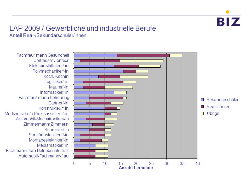 LAP 2009 / Gewerbliche und industrielle Berufe Anteil Real-/Sekundarschüler/innen 0510152025303540 Automobil-Fachmann/-frau Fachmann/-frau Betriebsunt