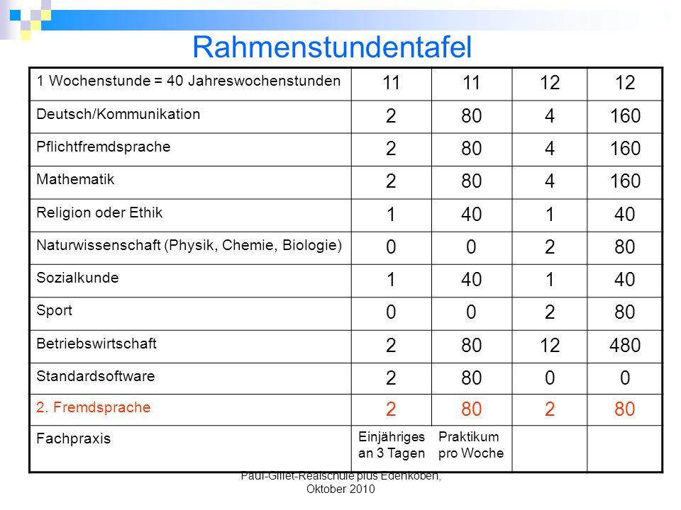 Paul-Gillet-Realschule plus Edenkoben, Oktober 2010 1 Wochenstunde = 40 Jahreswochenstunden 11 12 Deutsch/Kommunikation 2804160 Pflichtfremdsprache 28