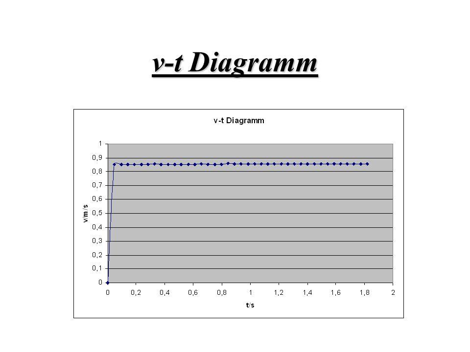 v-t Diagramm