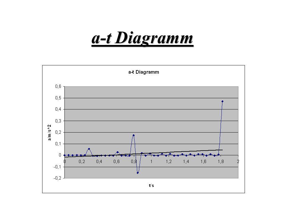 Ergebnis Wie in der Tabelle und den Diagrammen erkennbar handelt es sich im eine Gleichförmige Bewegung (Kleinere Abweichungen werden nicht beachtet).