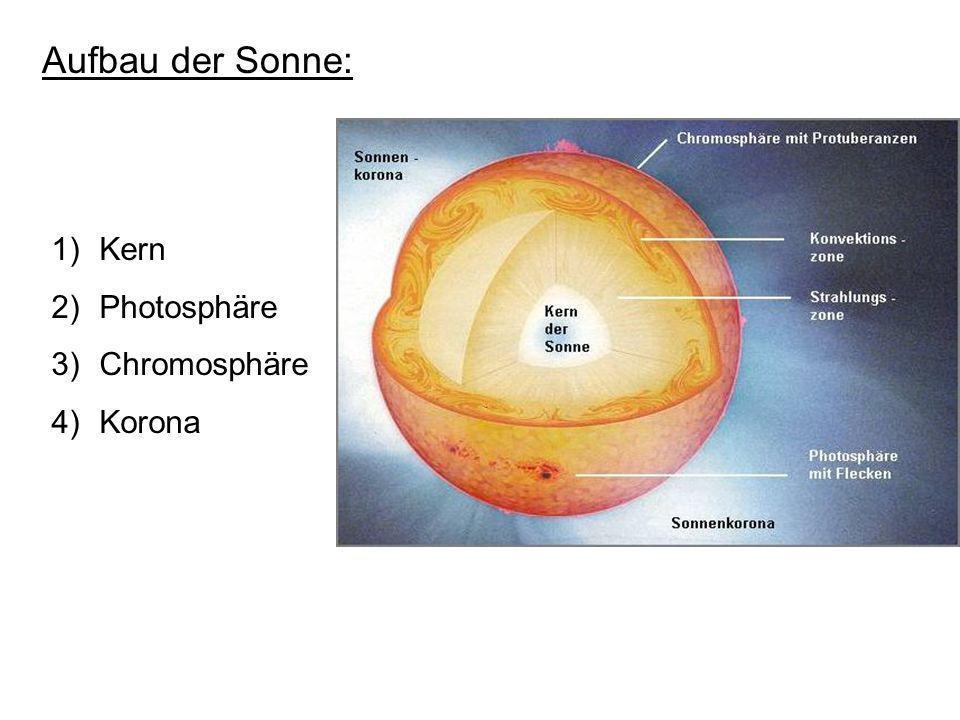Aufbau der Sonne: 1)Kern 2)Photosphäre 3)Chromosphäre 4)Korona