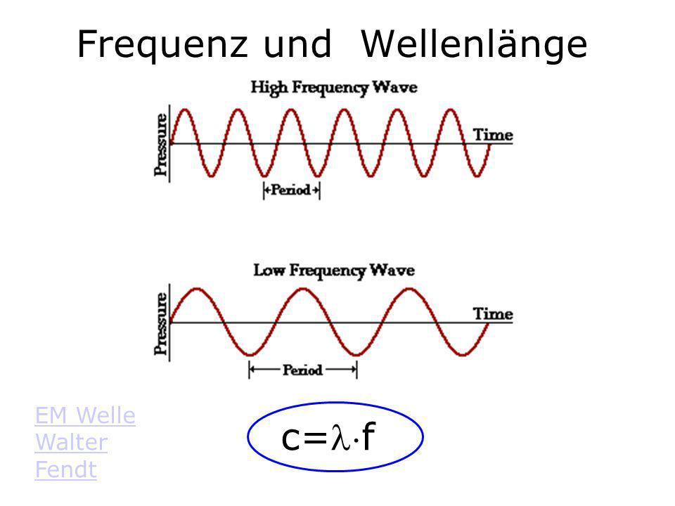 Frequenz und Wellenlänge c=f EM Welle Walter Fendt
