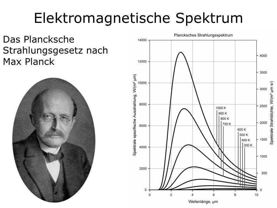 Das Plancksche Strahlungsgesetz nach Max Planck