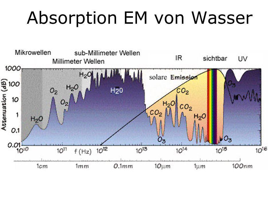 Absorption EM von Wasser