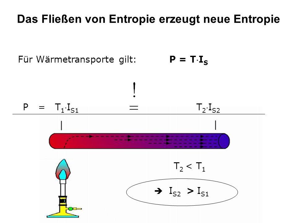 Das Fließen von Entropie erzeugt neue Entropie Für Wärmetransporte gilt: P = TI S P = T 1I S1 T 2I S2 I S2 > I S1 T 2 < T 1