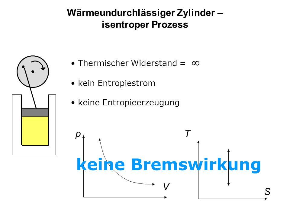 Wärmeundurchlässiger Zylinder – isentroper Prozess Thermischer Widerstand = kein Entropiestrom keine Entropieerzeugung V p S T keine Bremswirkung