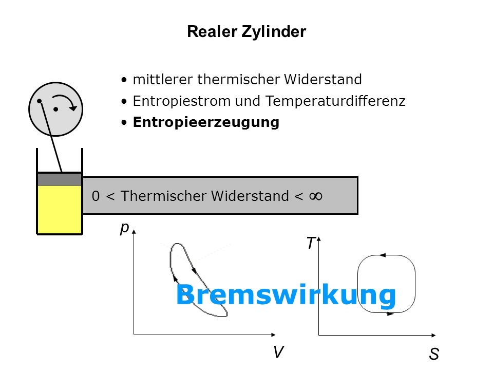 Realer Zylinder mittlerer thermischer Widerstand Entropiestrom und Temperaturdifferenz Entropieerzeugung 0 < Thermischer Widerstand < S T V p Bremswirkung