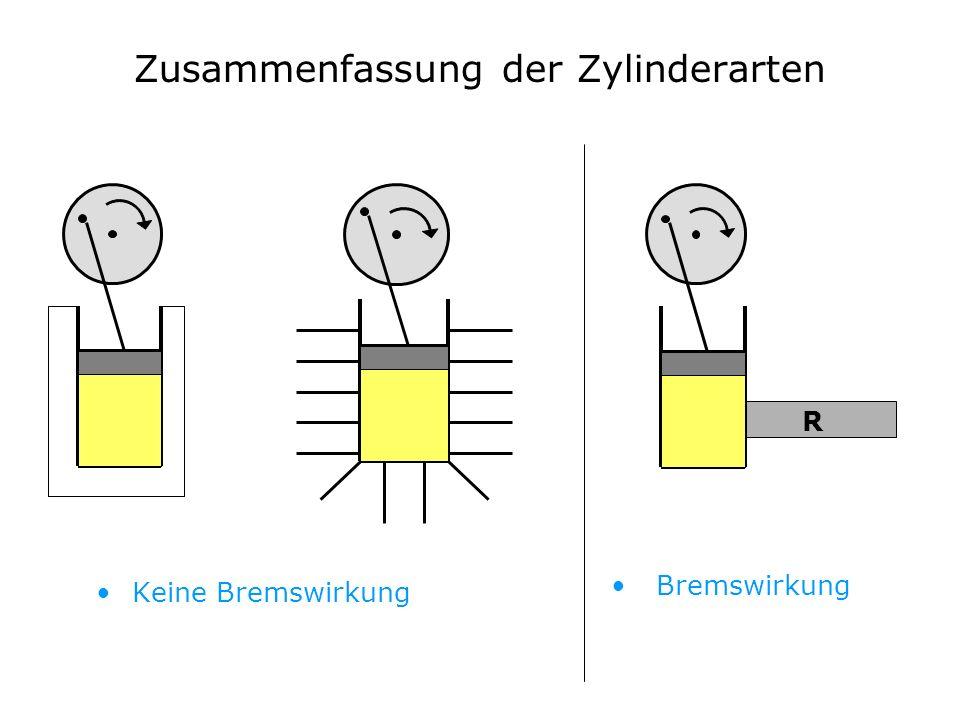 Zusammenfassung der Zylinderarten Keine Bremswirkung Bremswirkung R