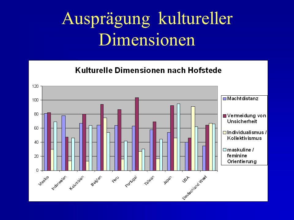 Nationale Kultur und Unternehmensführung Kenngrößen : 1. Machtdistanz 2. Vermeidung von Unsicherheit 3. Individualismus / Kollektivismus 4. maskuline
