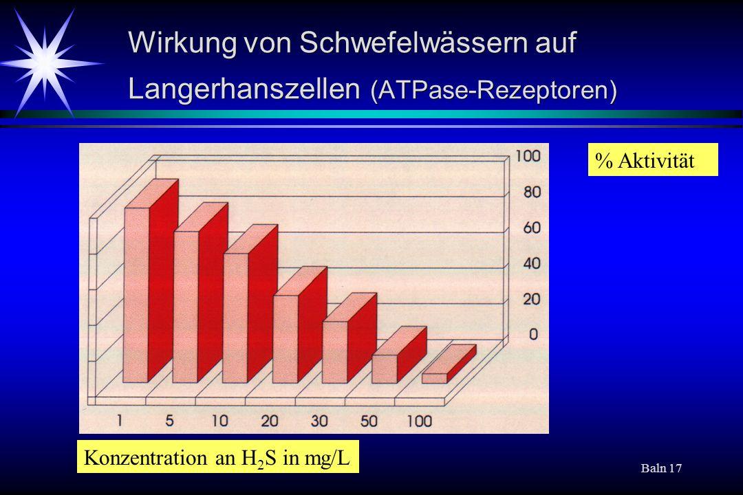 Baln 17 Wirkung von Schwefelwässern auf Langerhanszellen (ATPase-Rezeptoren) Konzentration an H 2 S in mg/L % Aktivität