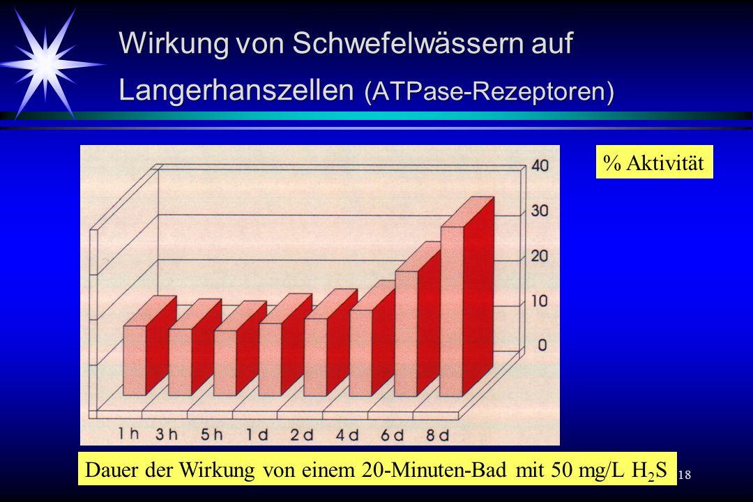 Baln 18 Wirkung von Schwefelwässern auf Langerhanszellen (ATPase-Rezeptoren) Dauer der Wirkung von einem 20-Minuten-Bad mit 50 mg/L H 2 S % Aktivität