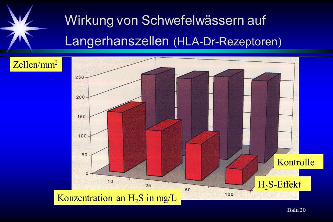 Baln 20 Wirkung von Schwefelwässern auf Langerhanszellen (HLA-Dr-Rezeptoren) Kontrolle H 2 S-Effekt Konzentration an H 2 S in mg/L Zellen/mm 2
