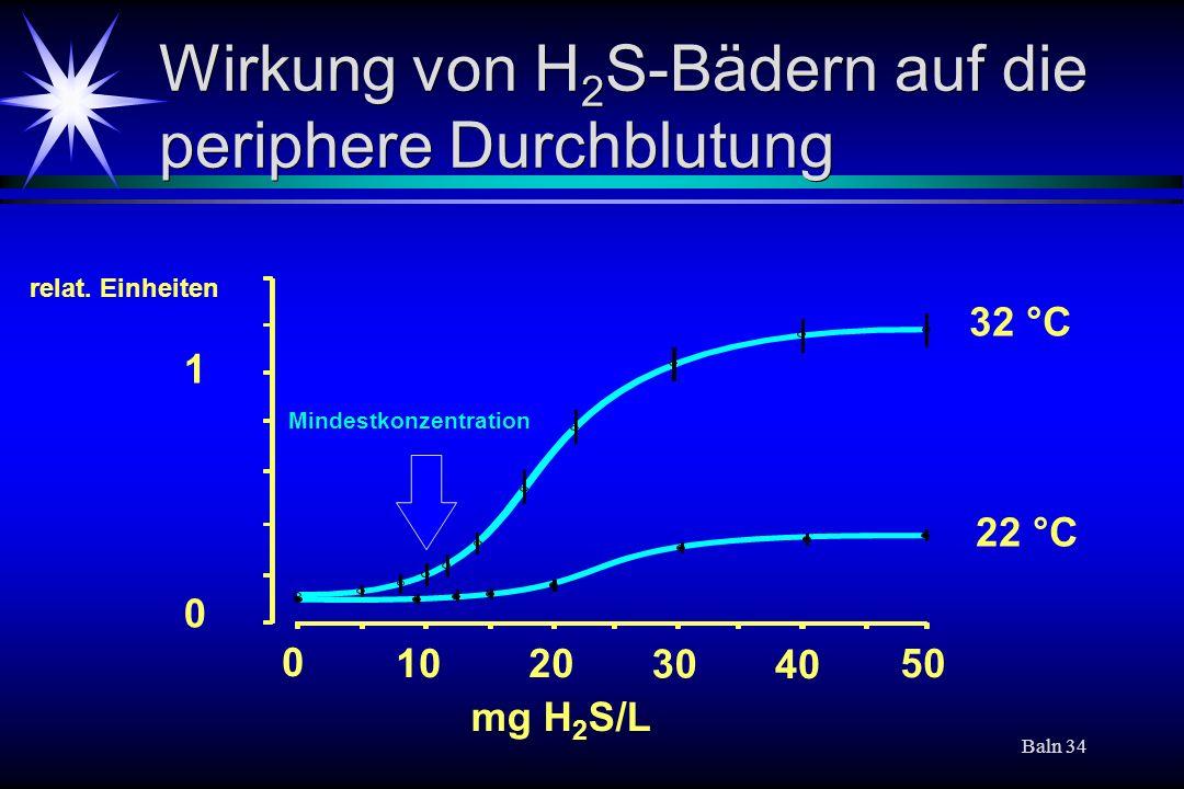 Baln 34 Wirkung von H 2 S-Bädern auf die periphere Durchblutung mg H 2 S/L 32 °C 22 °C 0 1020 30 40 50 0 1 relat. Einheiten Mindestkonzentration