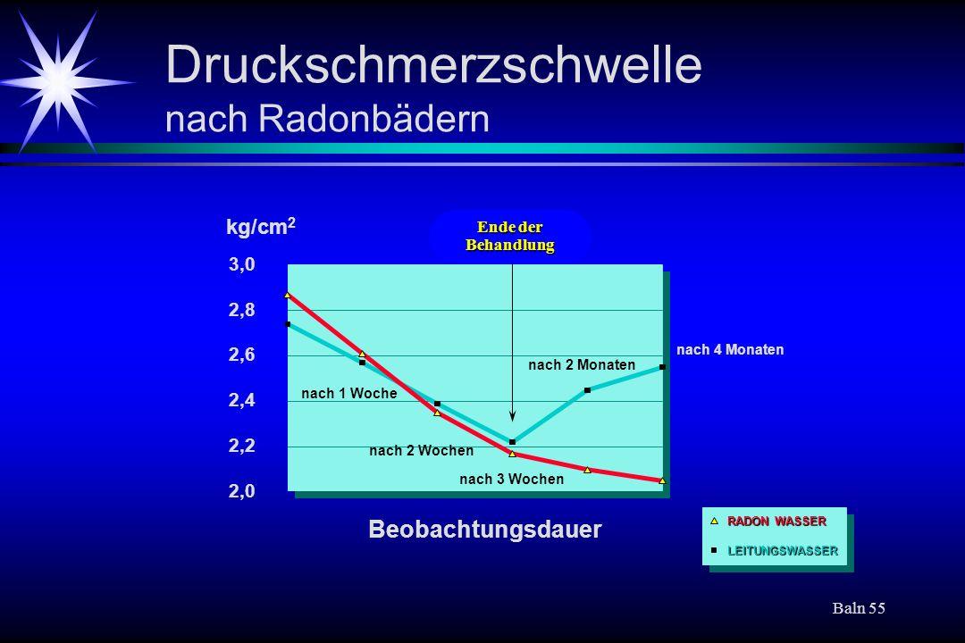 Baln 55 Druckschmerzschwelle nach Radonbädern Ende der Behandlung Beobachtungsdauer kg/cm 2 nach 1 Woche nach 2 Wochen nach 3 Wochen nach 2 Monaten na