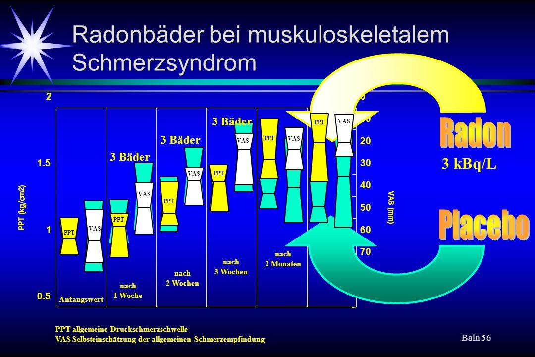 Baln 56 Radonbäder bei muskuloskeletalem Schmerzsyndrom 0.5 1 1.5 20 10 20 30 40 50 60 70 80 90 Anfangswert nach 1 Woche nach 2 Wochen nach 3 Wochen n