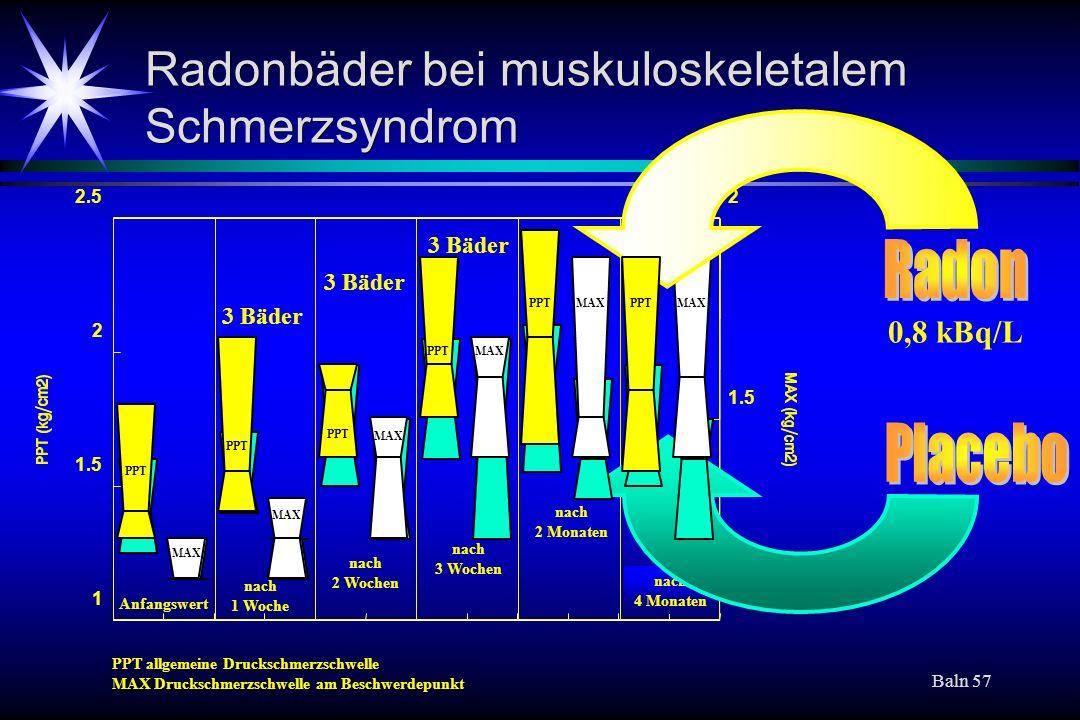 Baln 57 1 1.5 2 2.5 1 1.5 2 Radonbäder bei muskuloskeletalem Schmerzsyndrom Anfangswert nach 1 Woche nach 2 Wochen nach 3 Wochen nach 2 Monaten nach 4