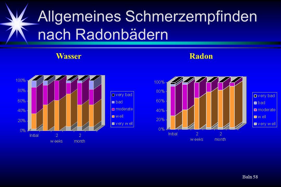 Baln 58 Allgemeines Schmerzempfinden nach Radonbädern WasserRadon