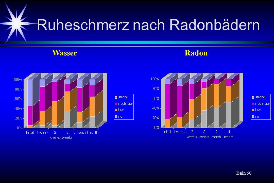 Baln 60 Ruheschmerz nach Radonbädern WasserRadon