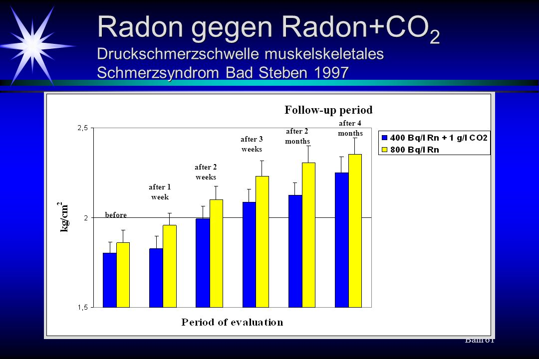 Baln 61 Radon gegen Radon+CO 2 Druckschmerzschwelle muskelskeletales Schmerzsyndrom Bad Steben 1997 before after 1 week after 2 weeks after 3 weeks after 4 months Follow-up period after 2 months