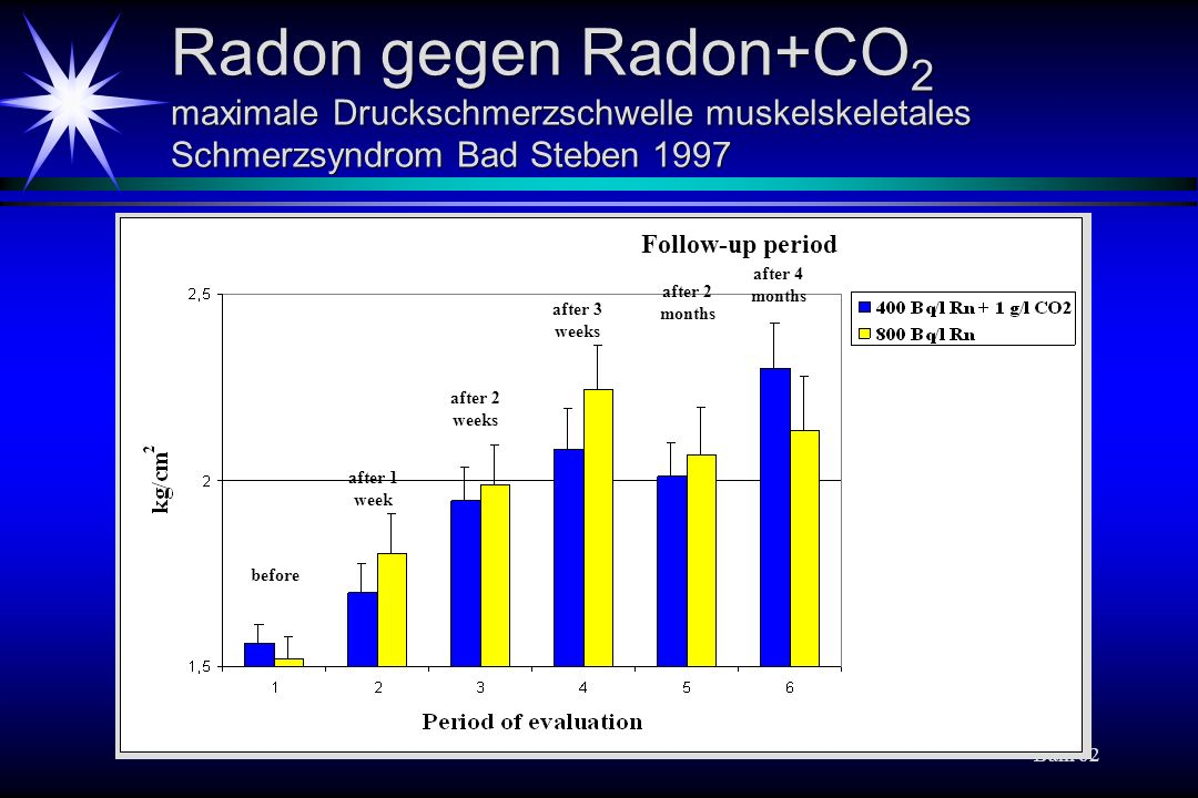Baln 62 Radon gegen Radon+CO 2 maximale Druckschmerzschwelle muskelskeletales Schmerzsyndrom Bad Steben 1997 before after 1 week after 2 weeks after 3 weeks after 4 months Follow-up period after 2 months