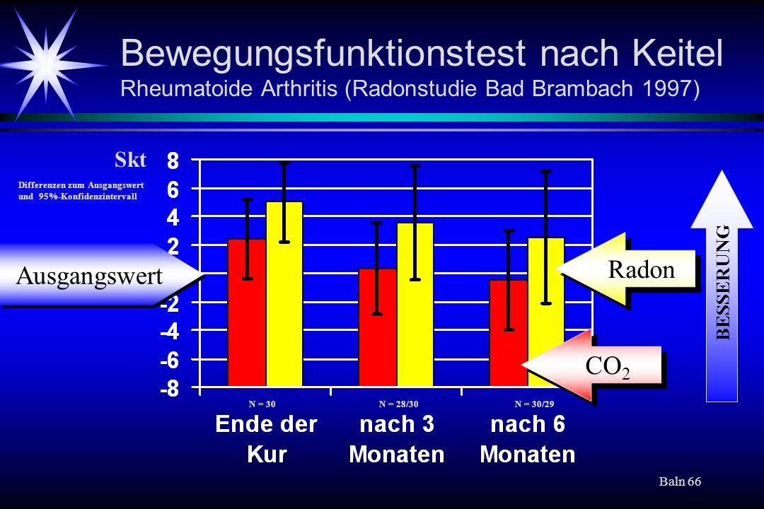 Baln 66 Bewegungsfunktionstest nach Keitel Rheumatoide Arthritis (Radonstudie Bad Brambach 1997) CO 2 Radon N = 30N = 28/30N = 30/29 Skt Differenzen z