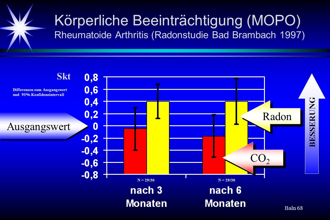 Baln 68 Körperliche Beeinträchtigung (MOPO) Rheumatoide Arthritis (Radonstudie Bad Brambach 1997) Radon CO 2 Differenzen zum Ausgangswert und 95%-Konf