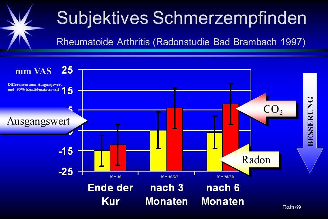 Baln 69 Subjektives Schmerzempfinden Rheumatoide Arthritis (Radonstudie Bad Brambach 1997) Ausgangswert CO 2 Radon mm VAS N = 30N = 30/27N = 28/30 Dif