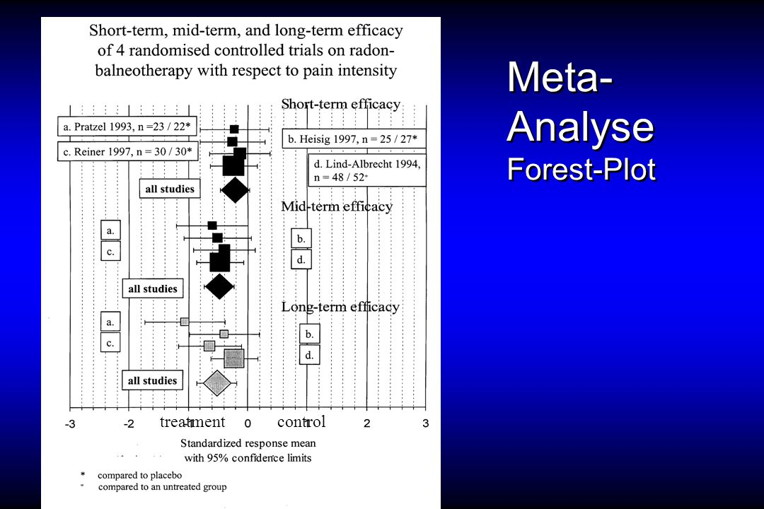 Meta- Analyse Forest-Plot treatmentcontrol