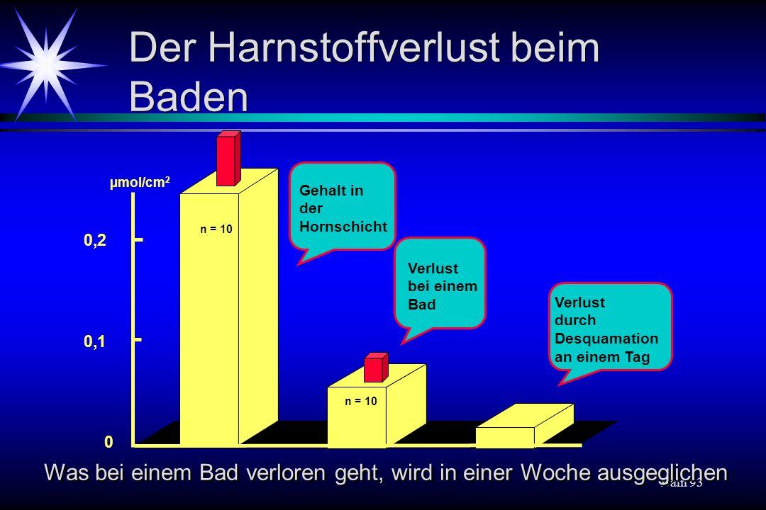 Baln 93 Der Harnstoffverlust beim Baden 0 0,1 0,2 n = 10 Gehalt in der Hornschicht Verlust bei einem Bad Verlust durch Desquamation an einem Tag µmol/