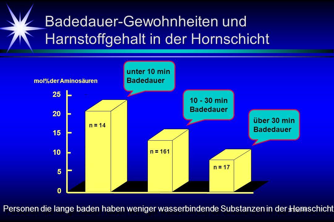 Baln 94 Badedauer-Gewohnheiten und Harnstoffgehalt in der Hornschicht 0 5 10 15 20 25 n = 14 n = 161 n = 17 unter 10 min Badedauer 10 - 30 min Badedau